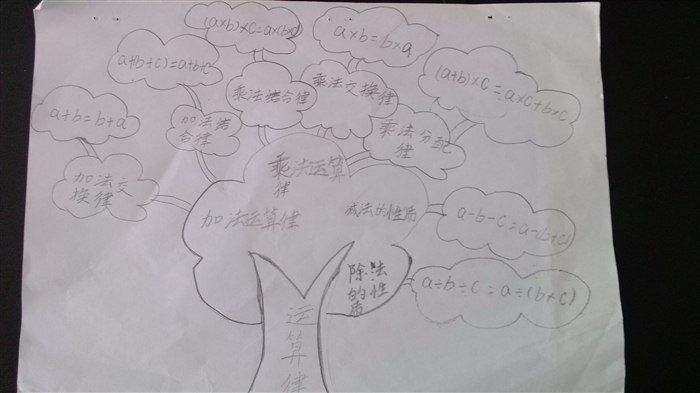 四年级上数学《第三单元优秀知识结构图》