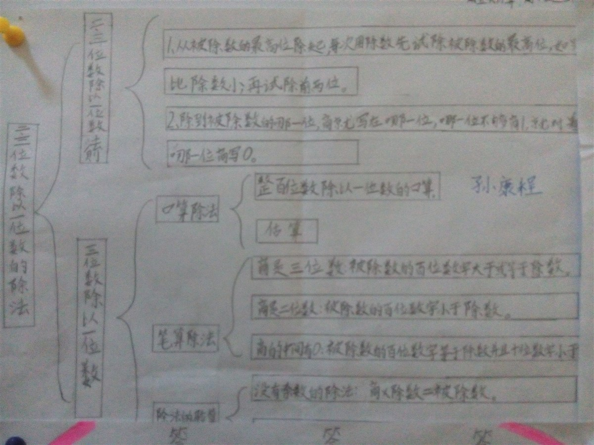 数学第六单元知识结构图